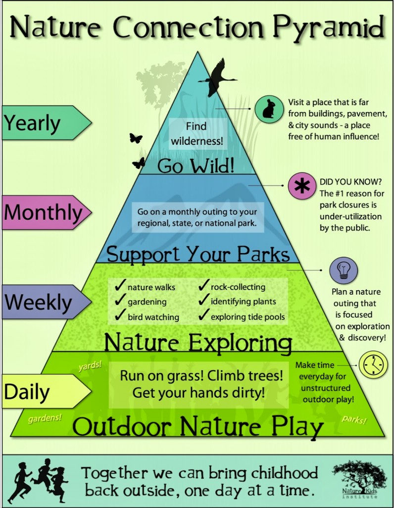 connexion enfants nature - pyramide NKI